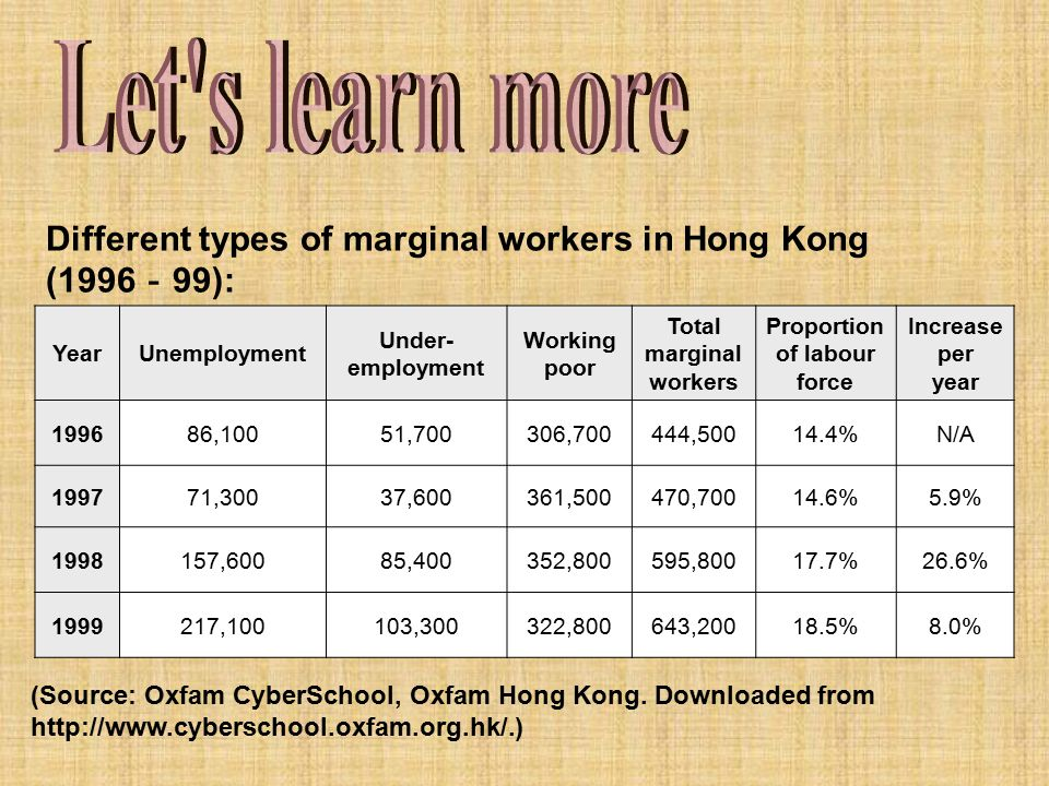 Total marginal workers Proportion of labour force