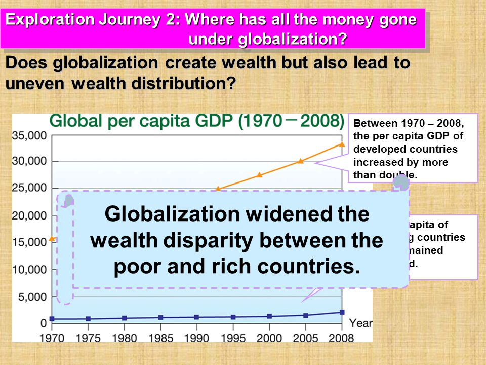 Between 1970 – 2008, the per capita GDP of developed countries increased by more than double.