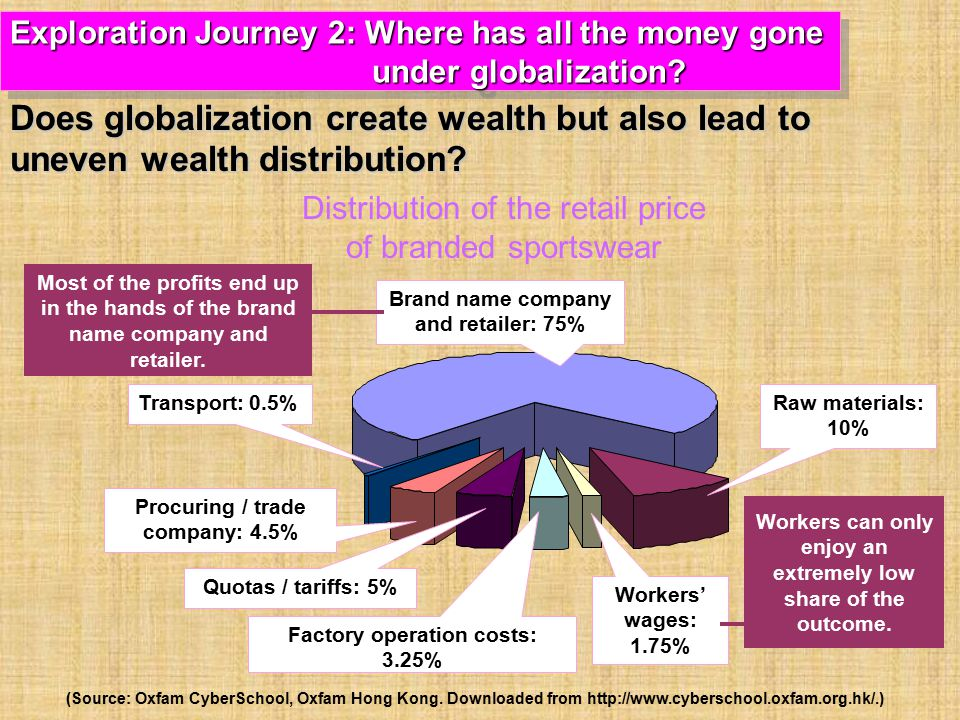 Exploration Journey 2: Where has all the money gone