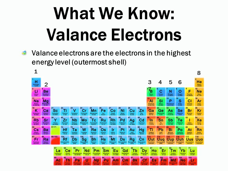 What We Know: Valance Electrons