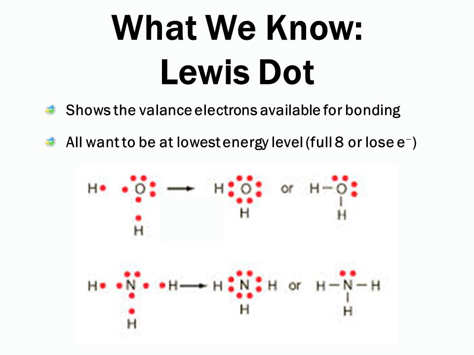 What We Know: Lewis Dot Shows the valance electrons available for bonding.