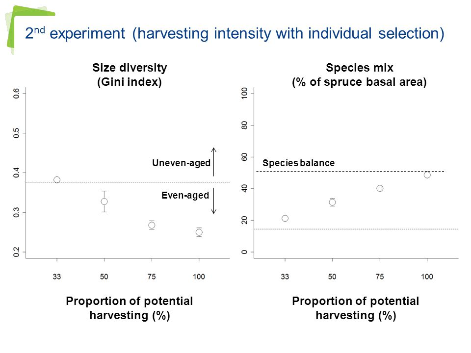 2nd experiment (harvesting intensity with individual selection)