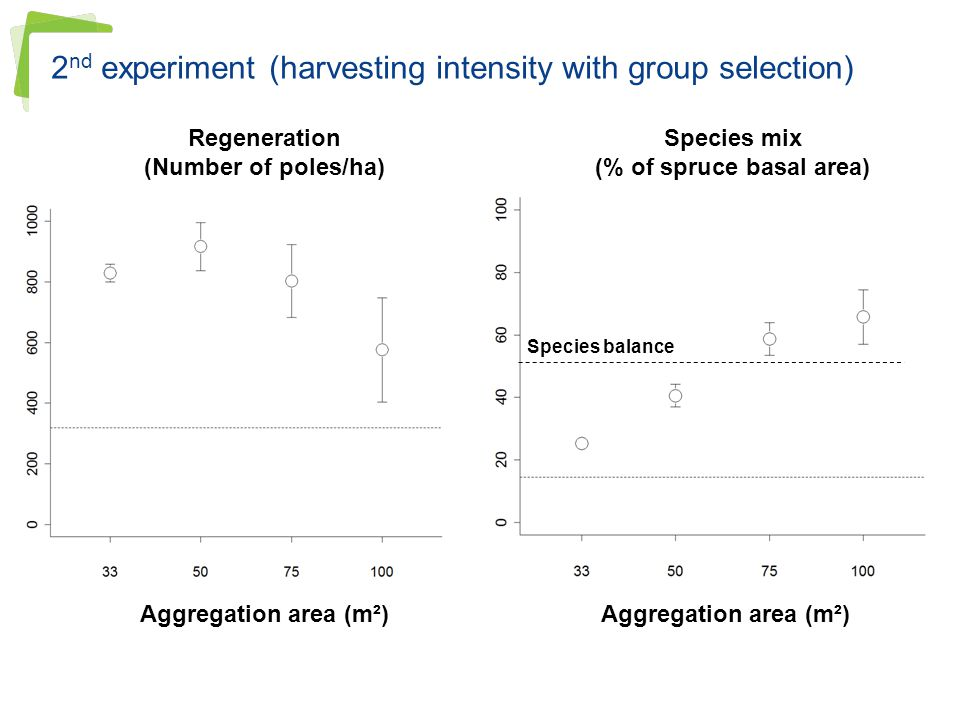 2nd experiment (harvesting intensity with group selection)