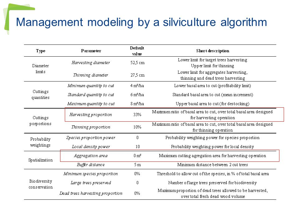Management modeling by a silviculture algorithm