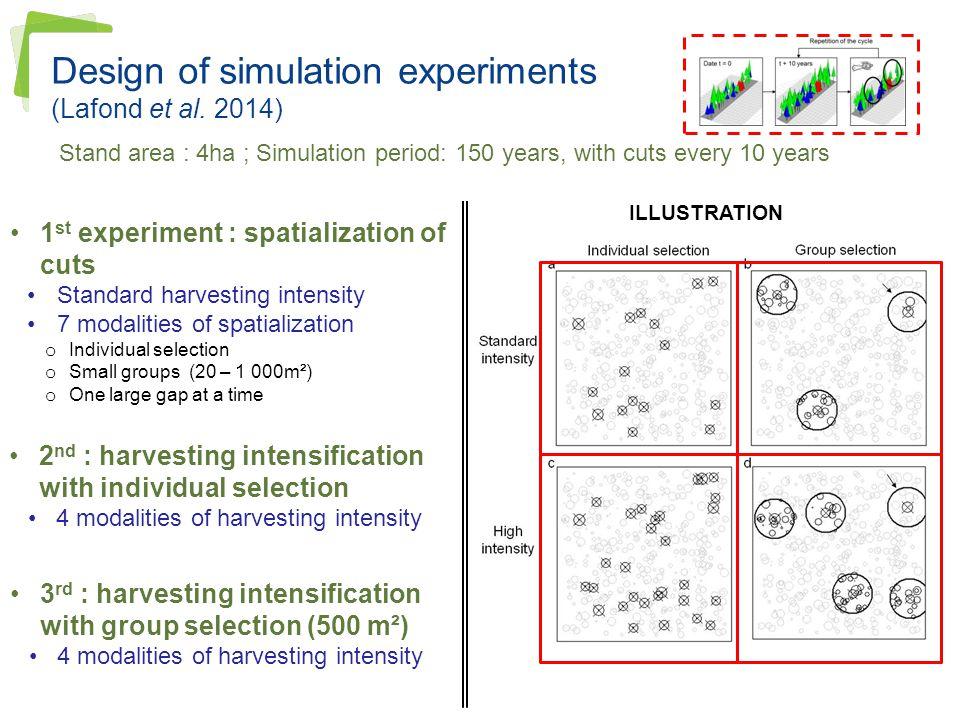 Design of simulation experiments (Lafond et al. 2014)