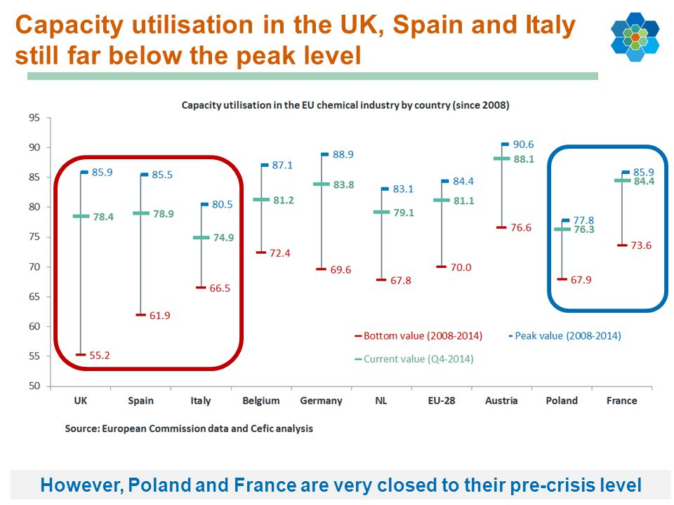 However, Poland and France are very closed to their pre-crisis level