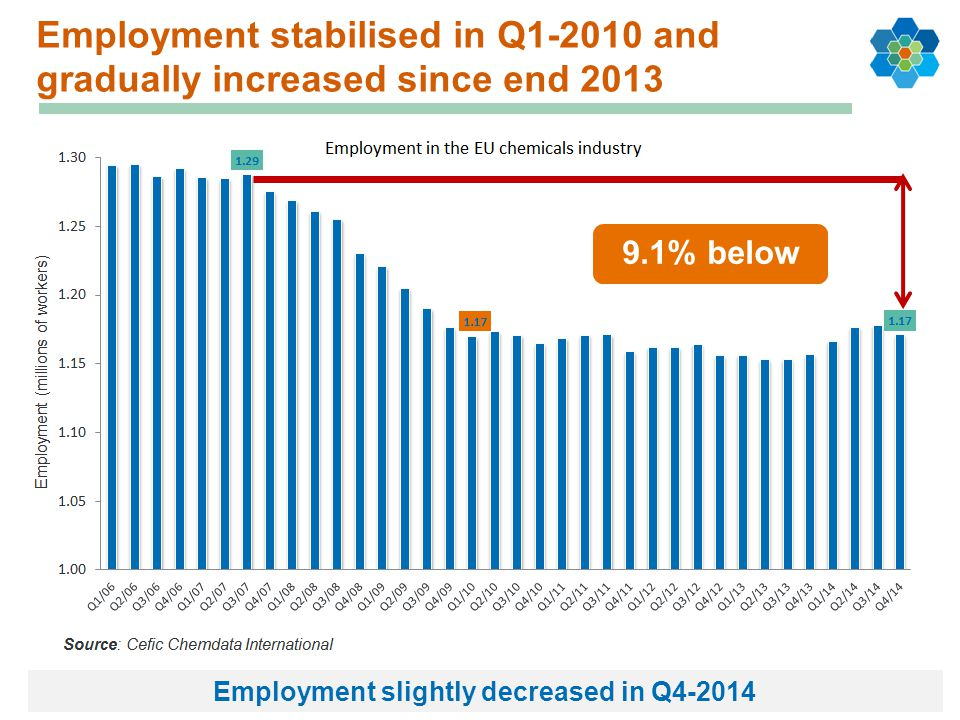 Employment slightly decreased in Q4-2014