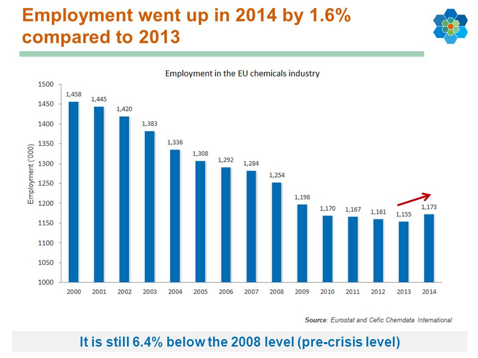 Employment went up in 2014 by 1.6% compared to 2013