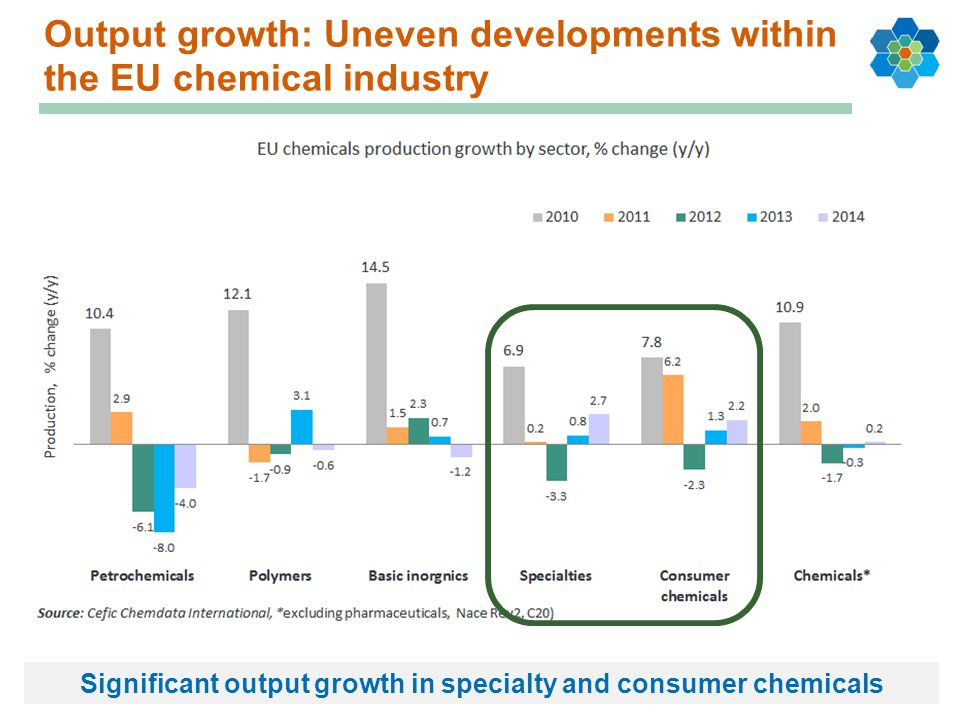 Output growth: Uneven developments within the EU chemical industry