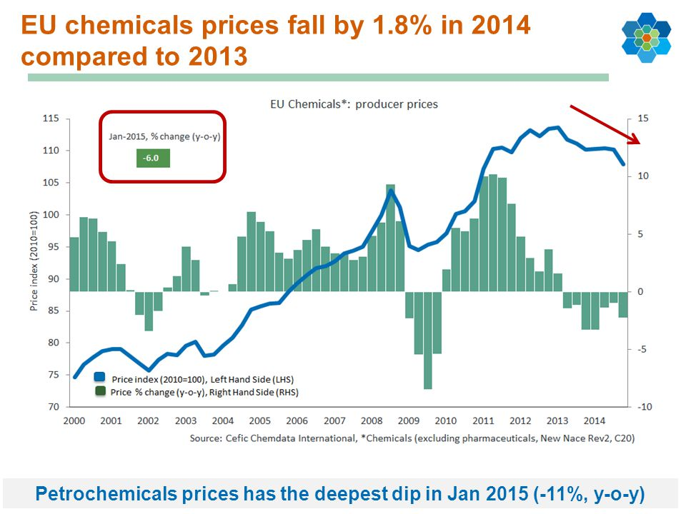 EU chemicals prices fall by 1.8% in 2014 compared to 2013