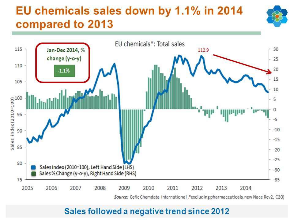 EU chemicals sales down by 1.1% in 2014 compared to 2013