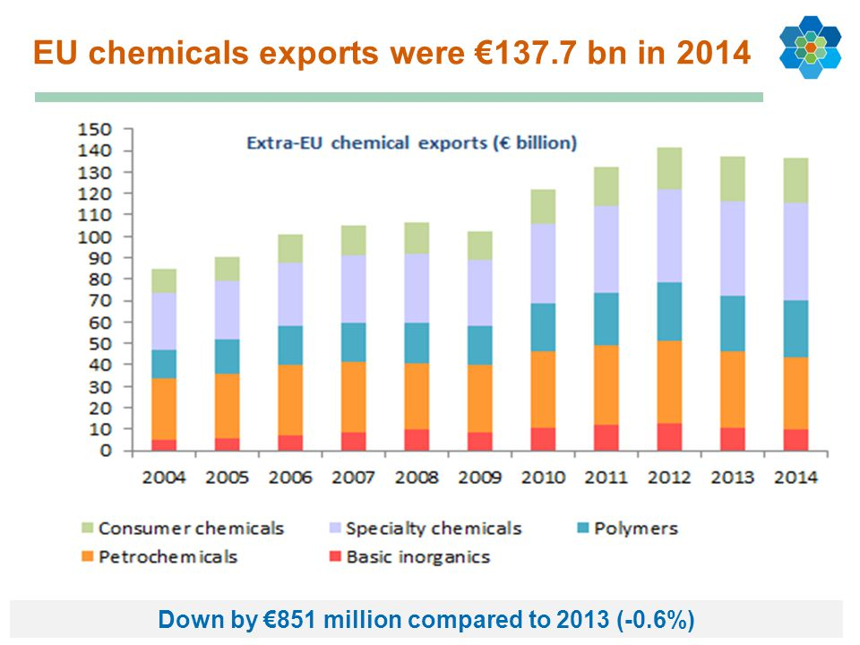 EU chemicals exports were €137.7 bn in 2014