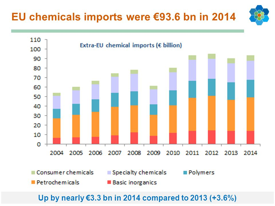 EU chemicals imports were €93.6 bn in 2014