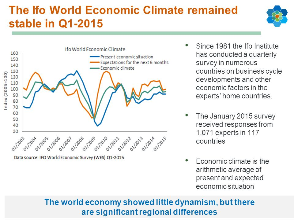 The Ifo World Economic Climate remained stable in Q1-2015
