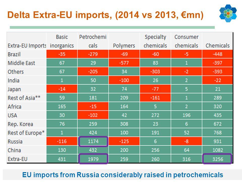 Delta Extra-EU imports, (2014 vs 2013, €mn)