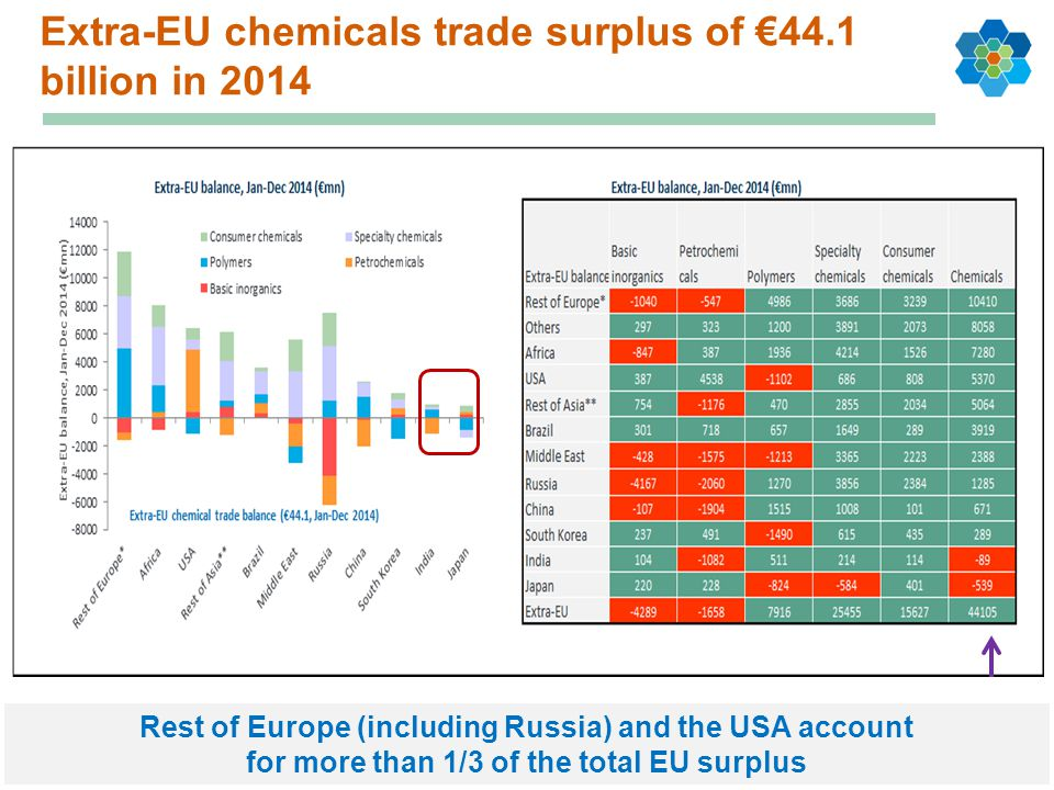 Extra-EU chemicals trade surplus of €44.1 billion in 2014