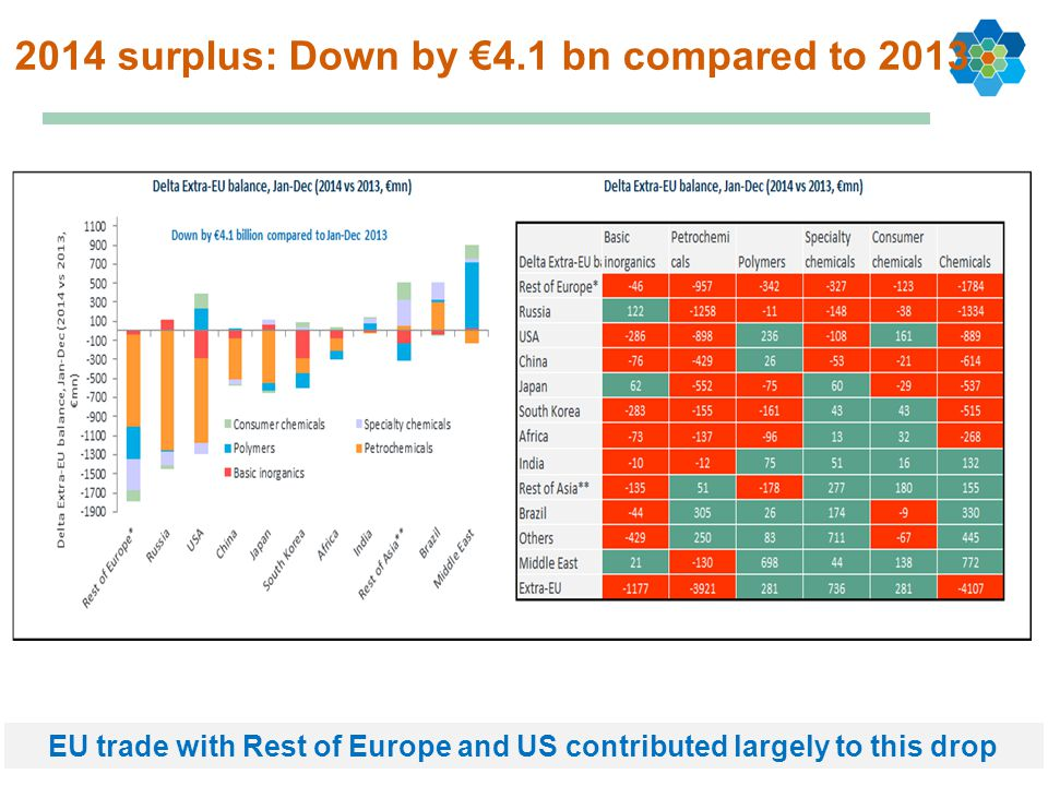 2014 surplus: Down by €4.1 bn compared to 2013