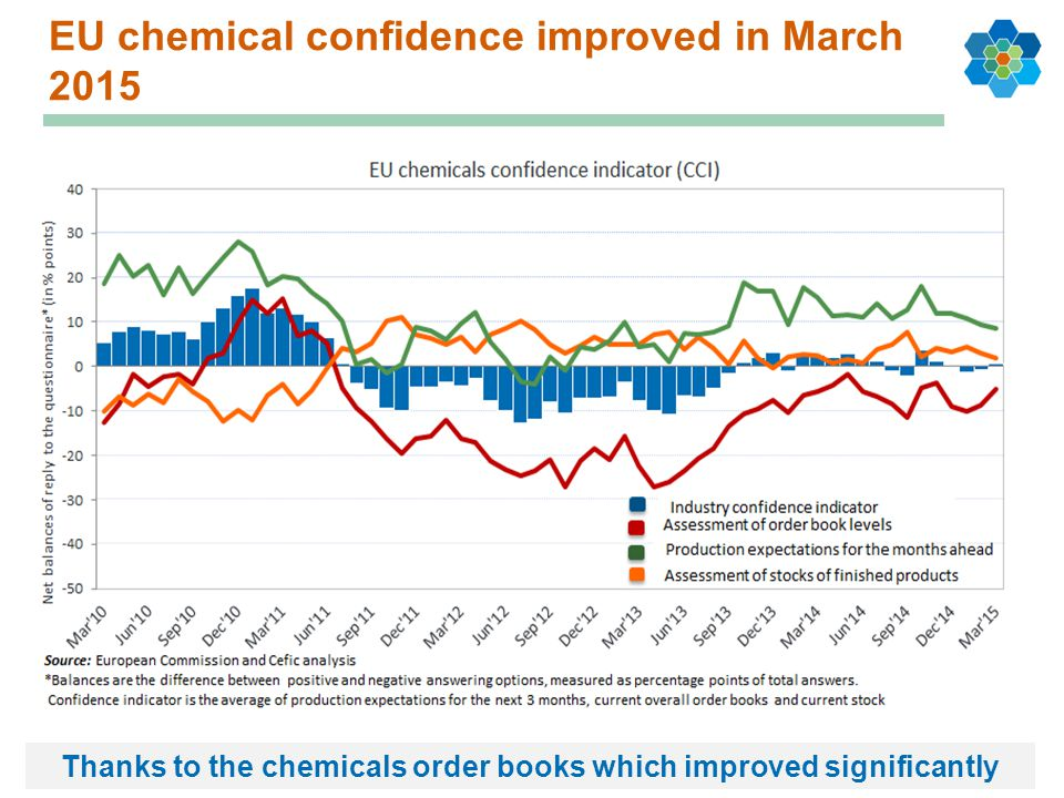 EU chemical confidence improved in March 2015