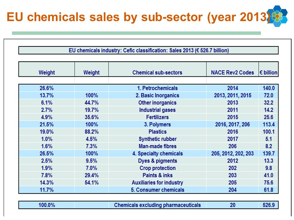 EU chemicals sales by sub-sector (year 2013)