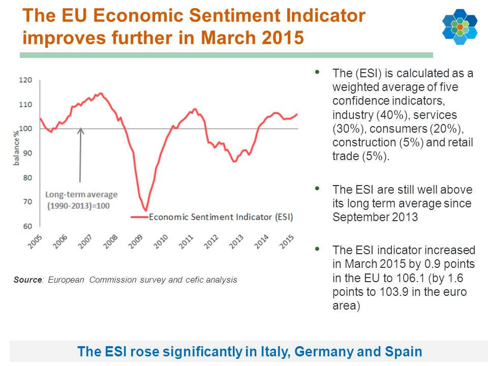 The EU Economic Sentiment Indicator improves further in March 2015