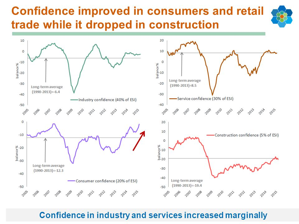 Confidence in industry and services increased marginally