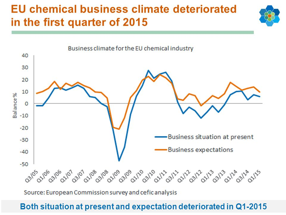EU chemical business climate deteriorated in the first quarter of 2015