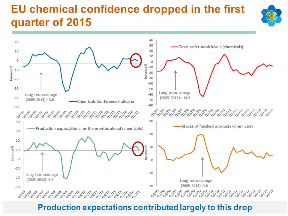 EU chemical confidence dropped in the first quarter of 2015
