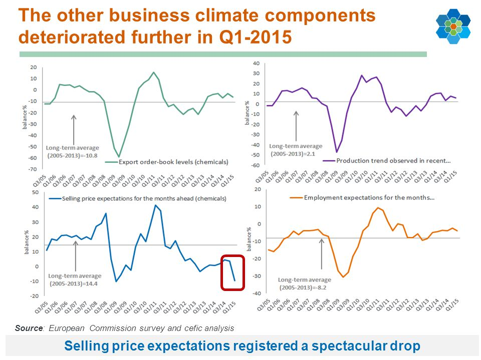 The other business climate components deteriorated further in Q1-2015