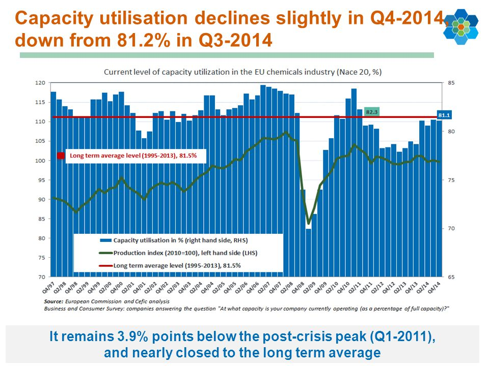 Capacity utilisation declines slightly in Q4-2014, down from 81