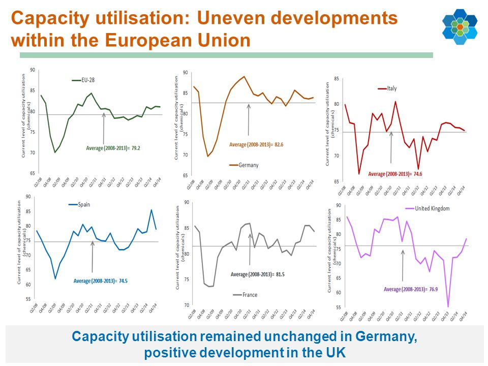 Capacity utilisation: Uneven developments within the European Union