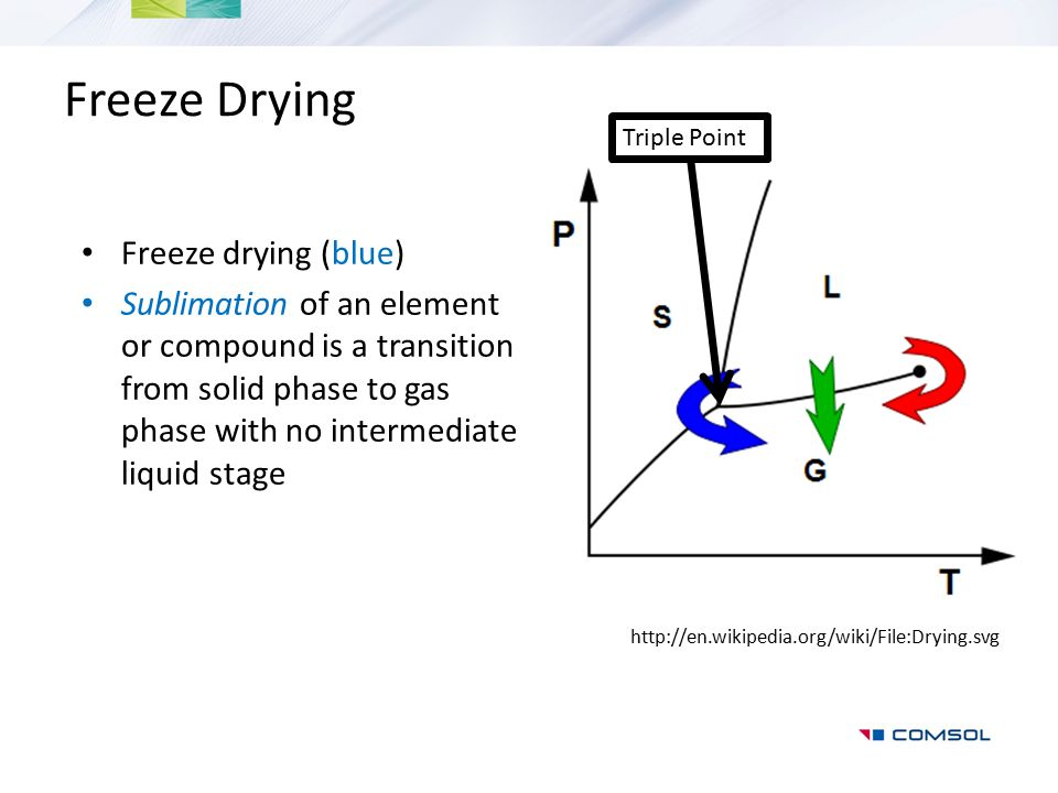 Freeze Drying Freeze drying (blue)
