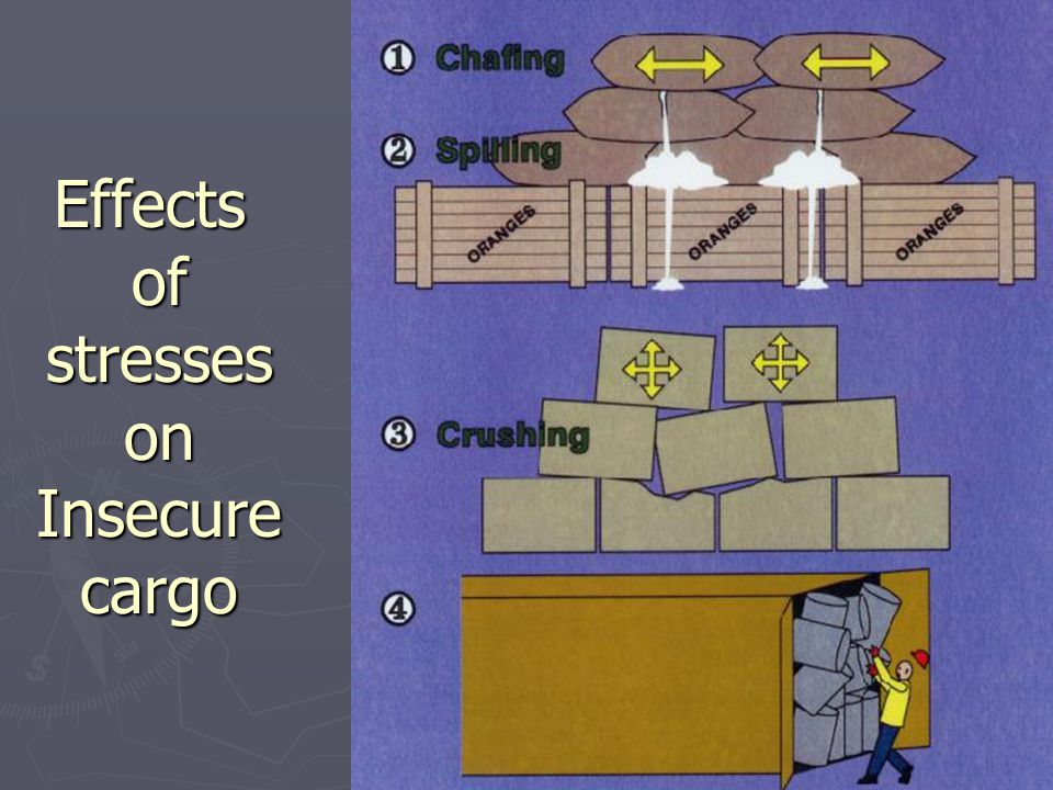 Effects of stresses on Insecure cargo
