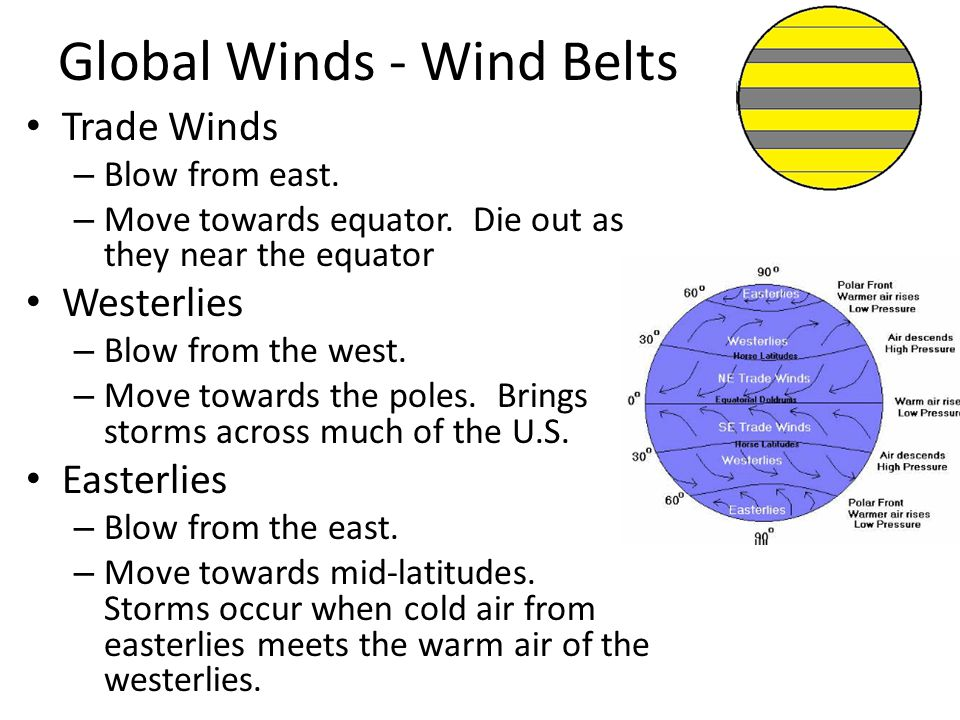 Global Winds - Wind Belts