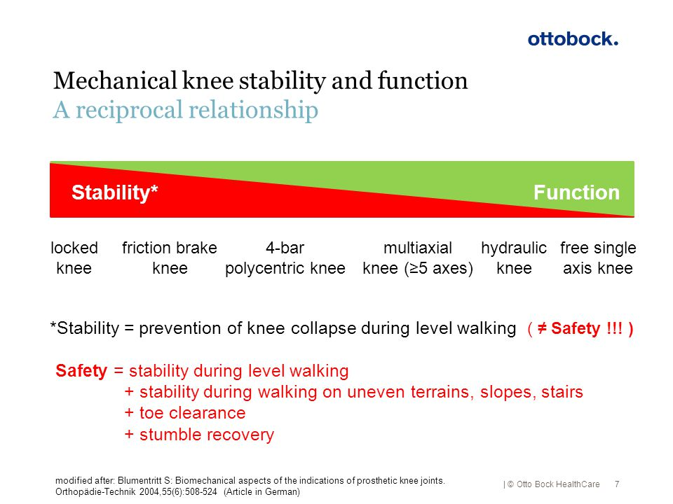 Mechanical knee stability and function