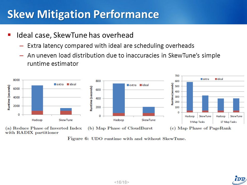 Skew Mitigation Performance
