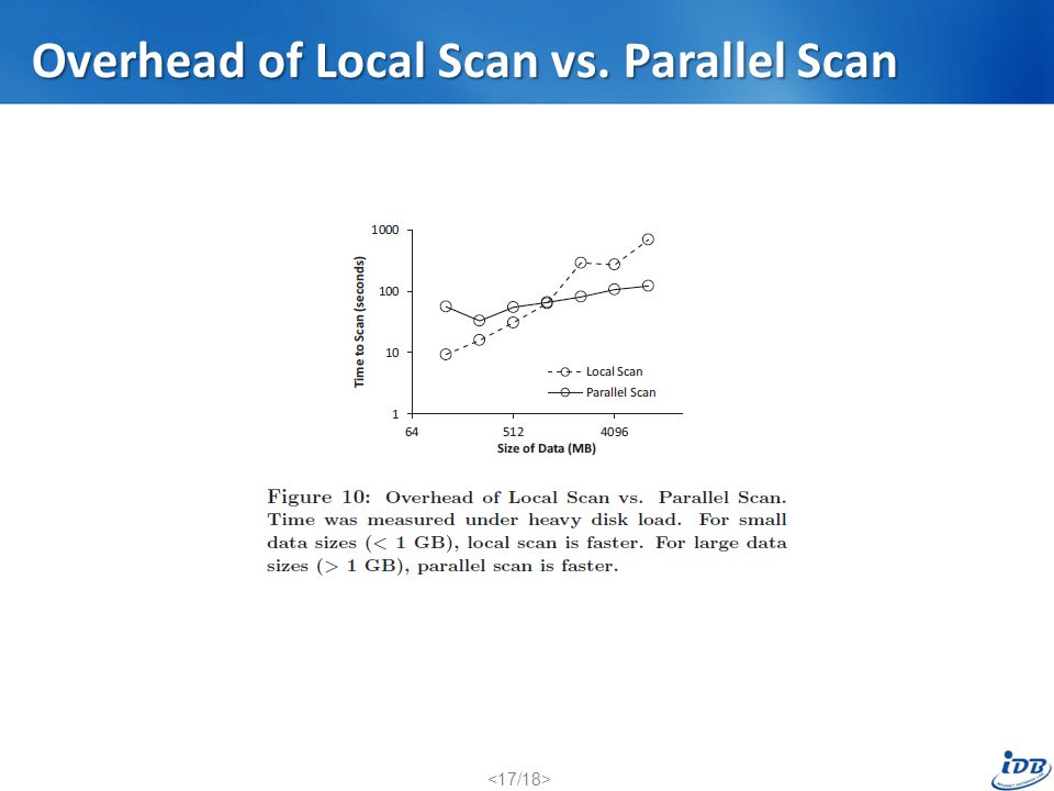 Overhead of Local Scan vs. Parallel Scan