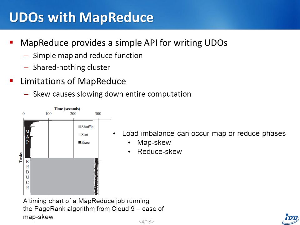 UDOs with MapReduce MapReduce provides a simple API for writing UDOs