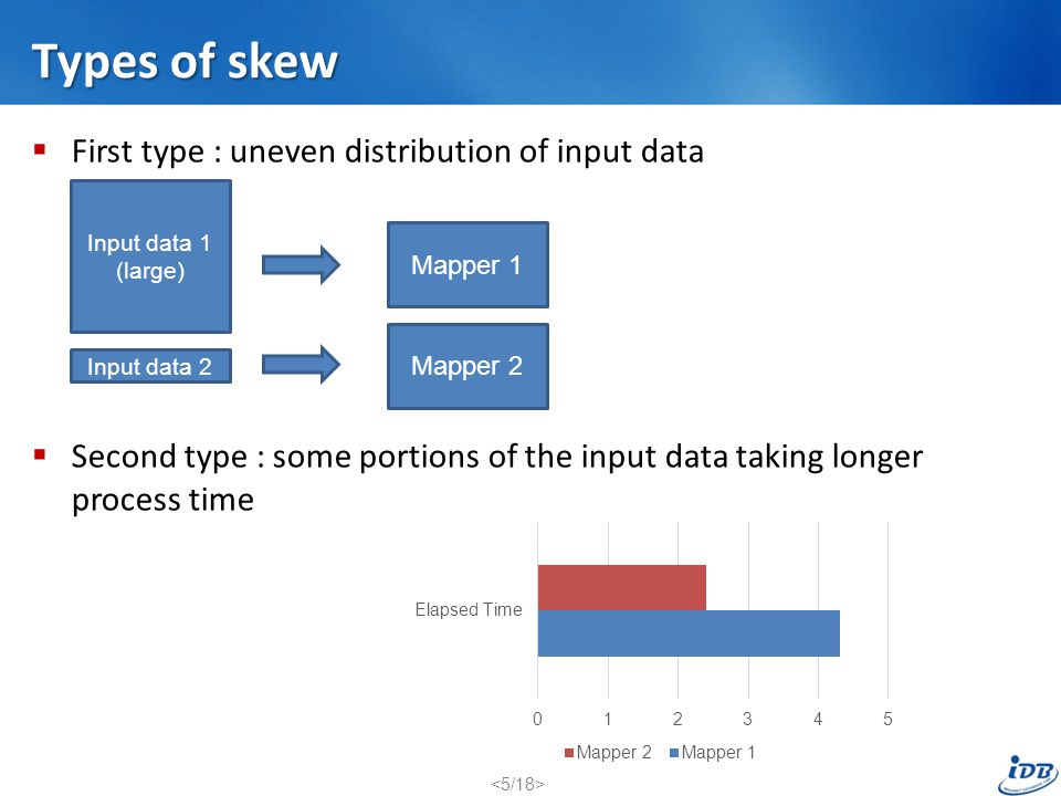 Types of skew First type : uneven distribution of input data