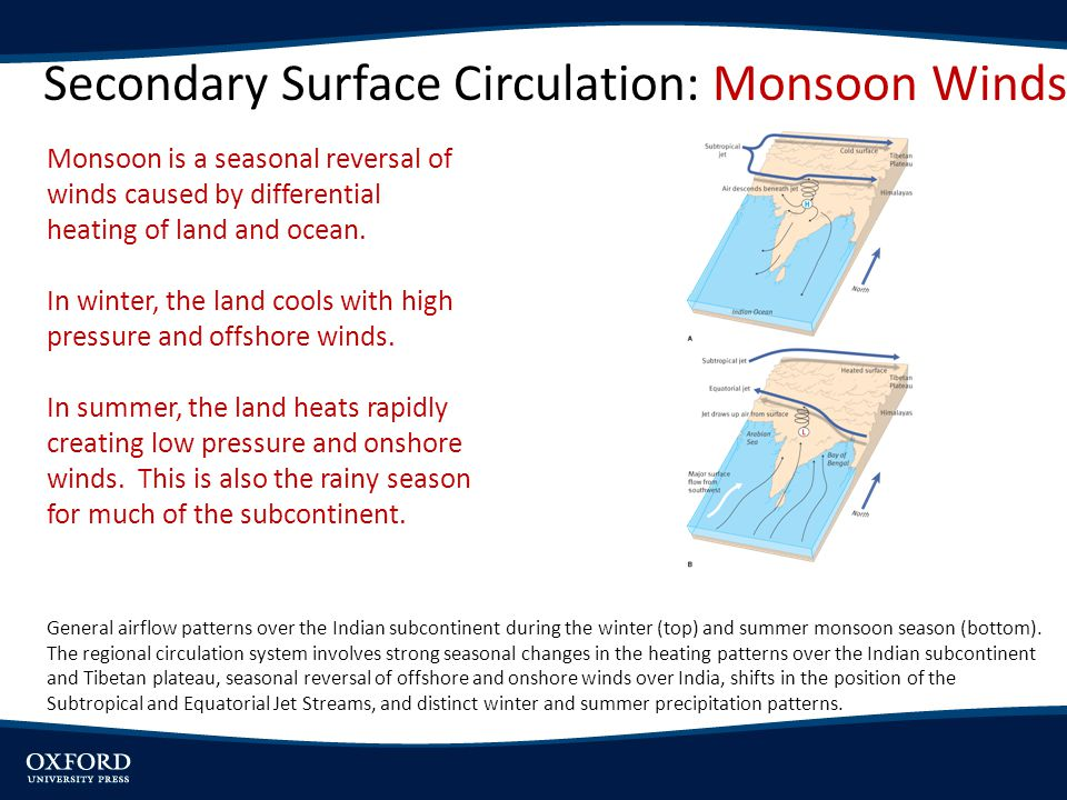 Secondary Surface Circulation: Monsoon Winds