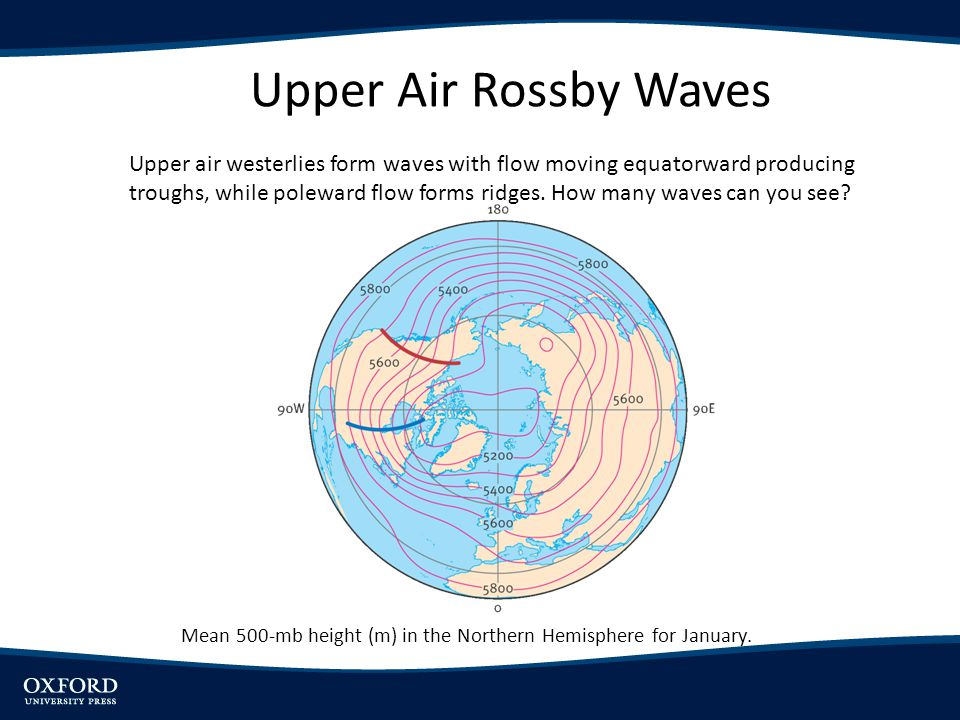 Upper Air Rossby Waves