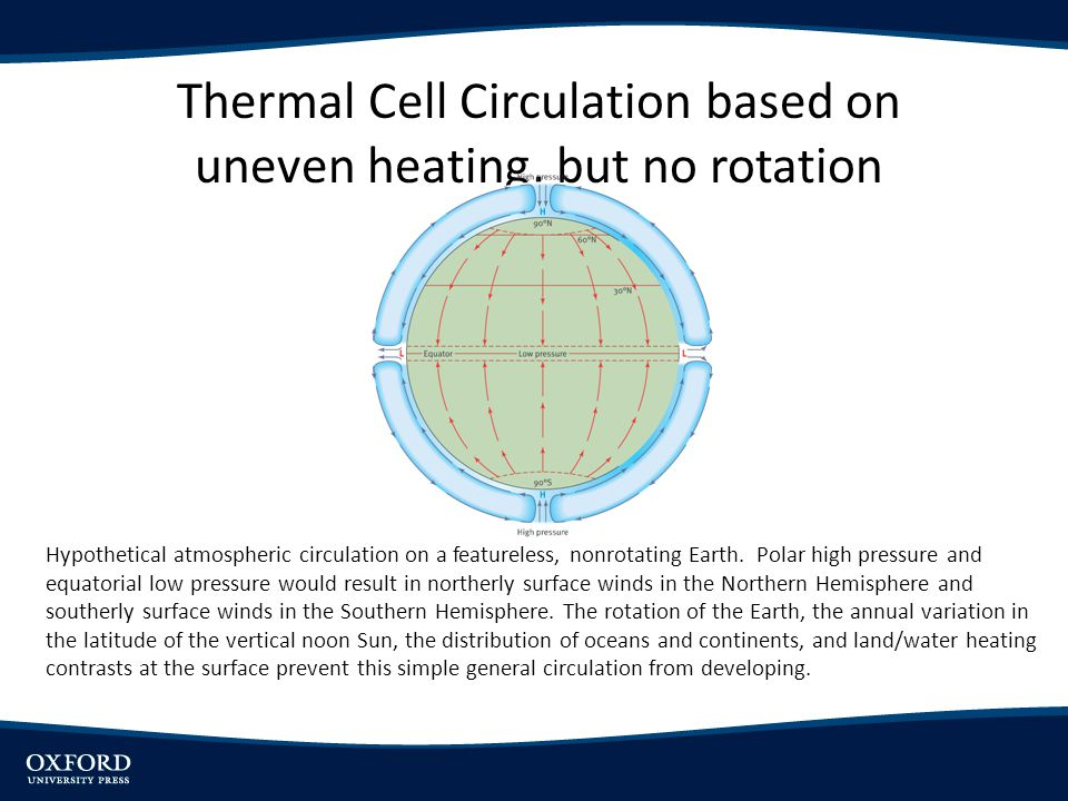 Thermal Cell Circulation based on uneven heating, but no rotation