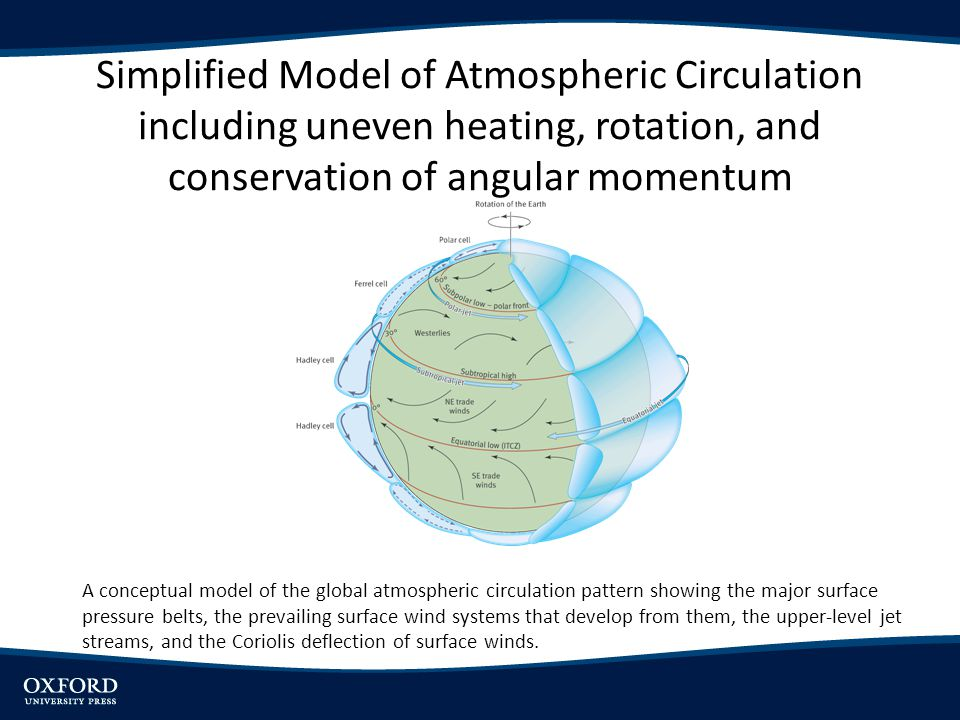 Simplified Model of Atmospheric Circulation including uneven heating, rotation, and conservation of angular momentum