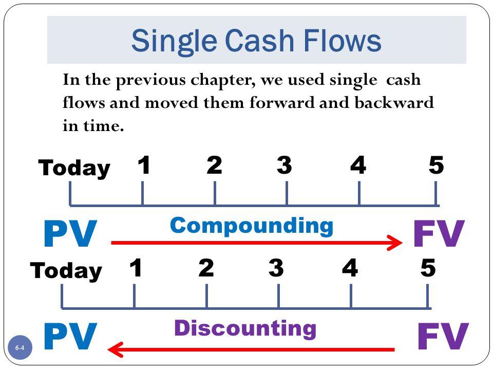 PV FV PV FV Single Cash Flows 1 2 3 4 5 1 2 3 4 5 Today Compounding