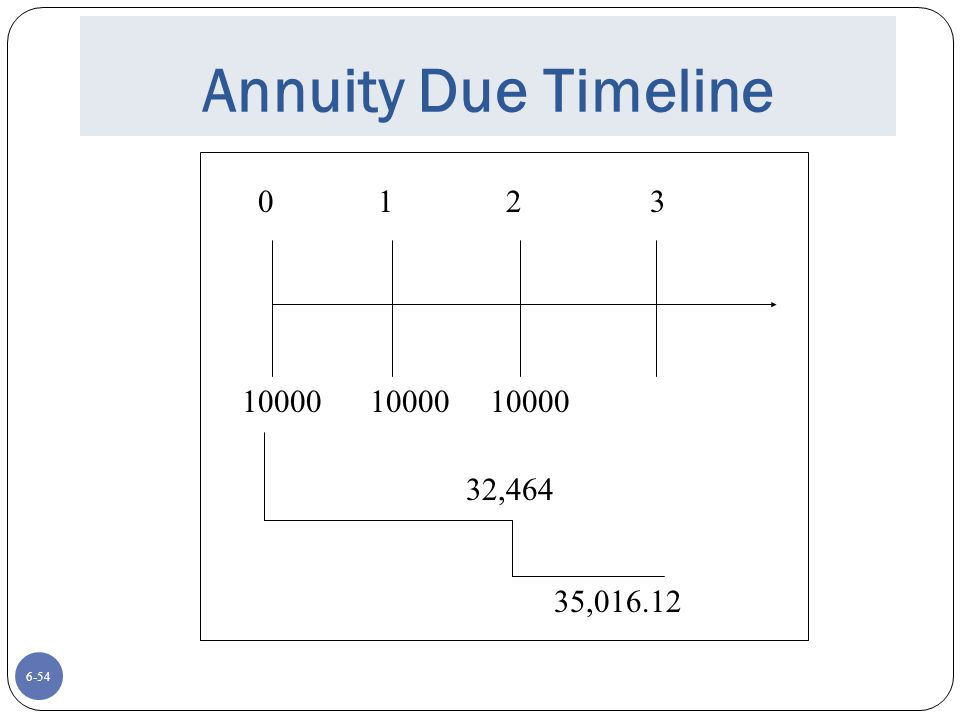 Annuity Due Timeline 0 1 2 3. 10000 10000 10000. 32,464.