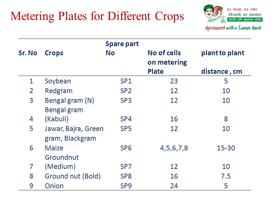 Metering Plates for Different Crops