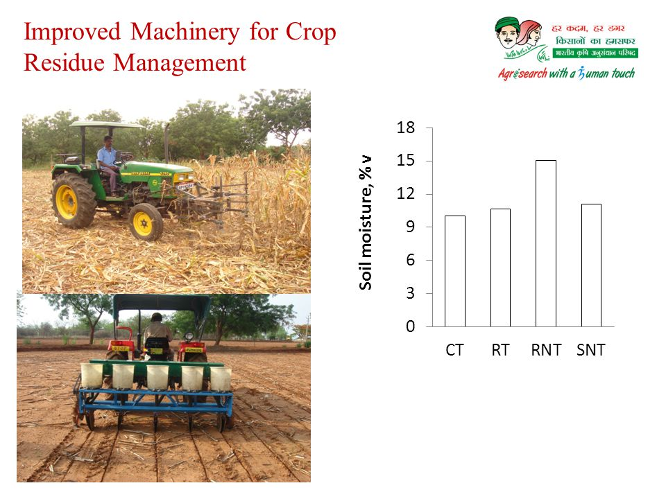 Improved Machinery for Crop Residue Management