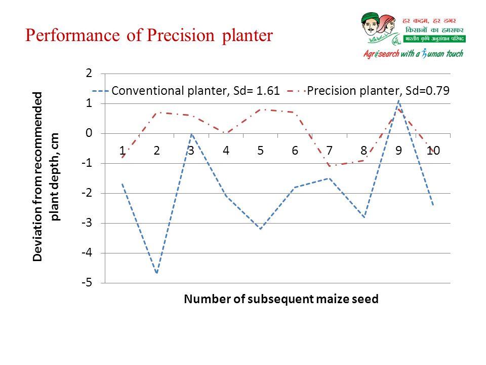 Performance of Precision planter