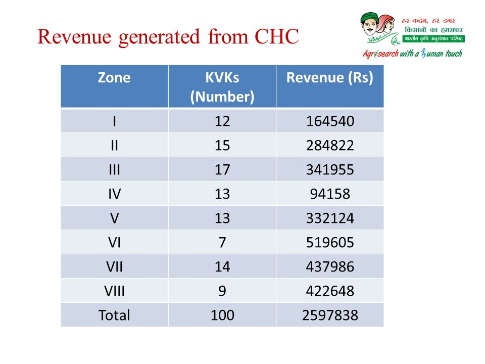 Revenue generated from CHC