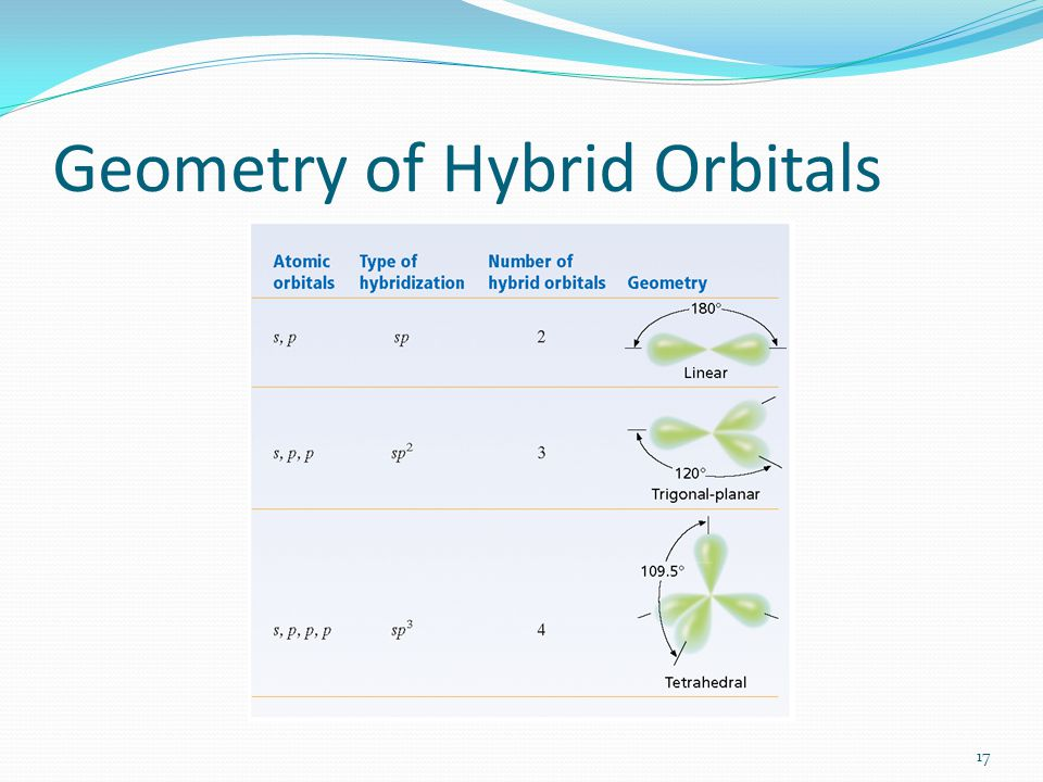 Geometry of Hybrid Orbitals