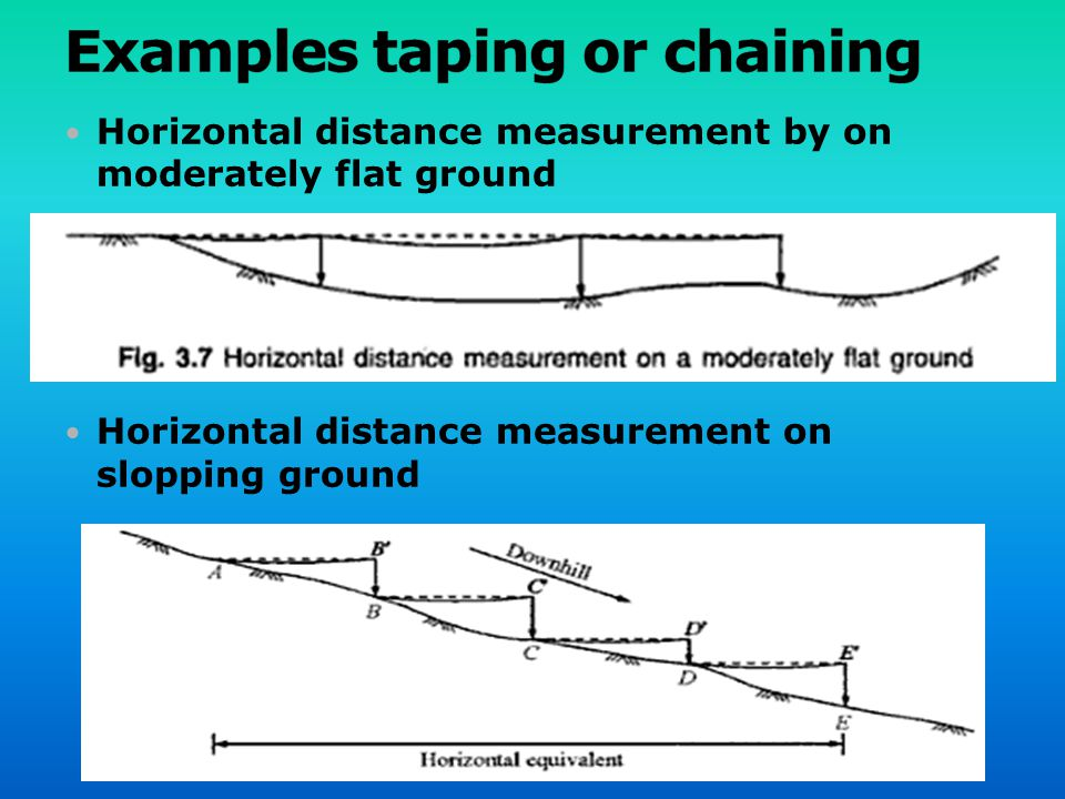 Examples taping or chaining